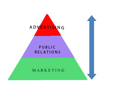 Advertising or Public Relations Both